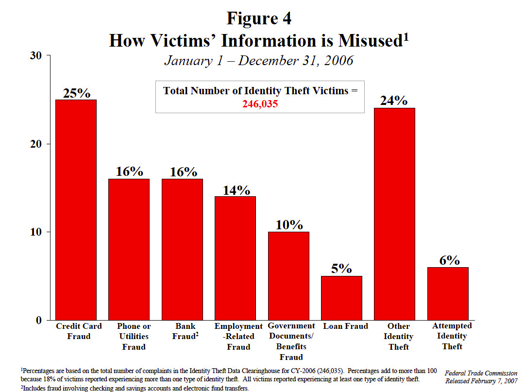 How Victim Information is Misused